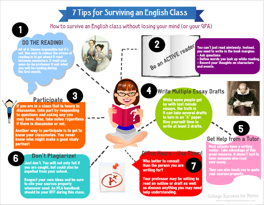 infographics college success for moms 7 tips for surviving an english class